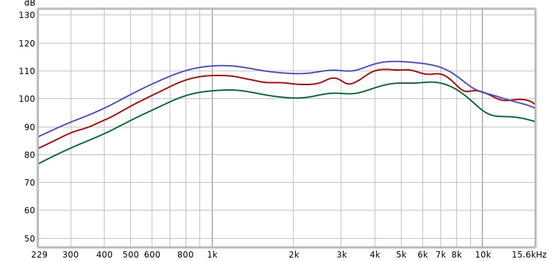 MIC+ speaker frequency response